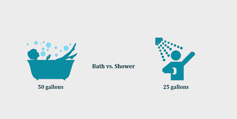 Sustainable Travel Shower vs Bath