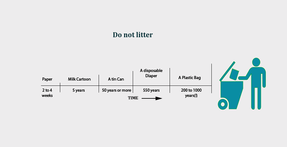 Sustainable Travel Don't litter