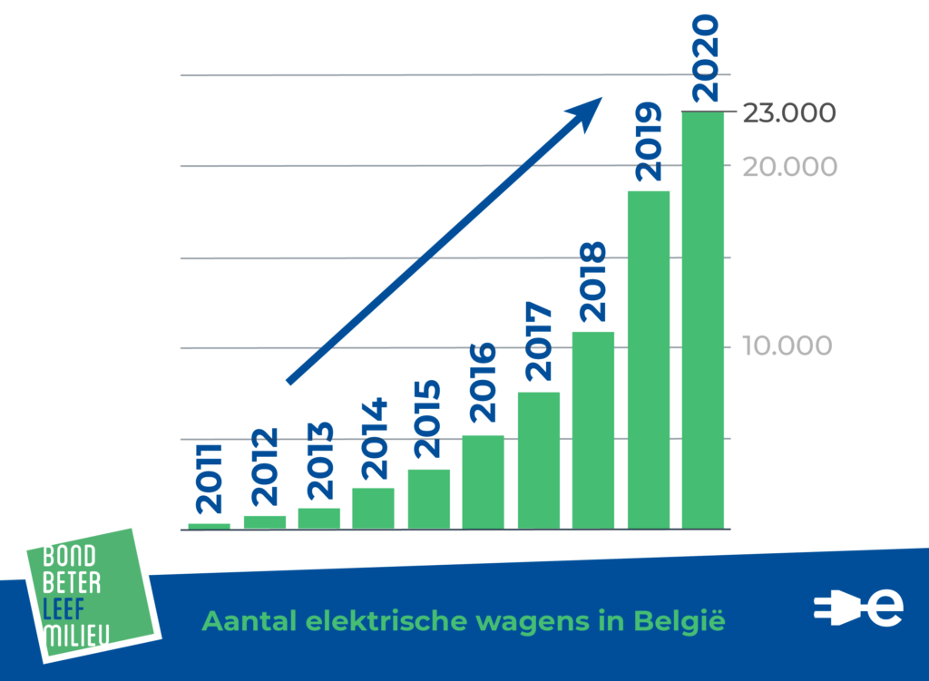 Chart with number of electric cars in Belgium. In 2011 there are less then 1.000, in 2020 there are 23.000 electric cars.